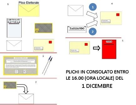 REFERENDUM: PARTONO I PLICHI